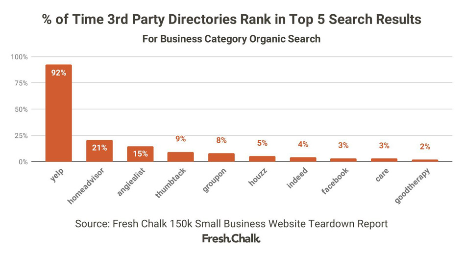 3rd-Party-Directories-Rank-in-Top-5-Search-Results.jpg